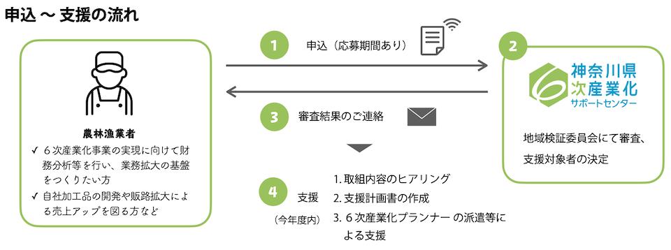 申込〜支援の流れ